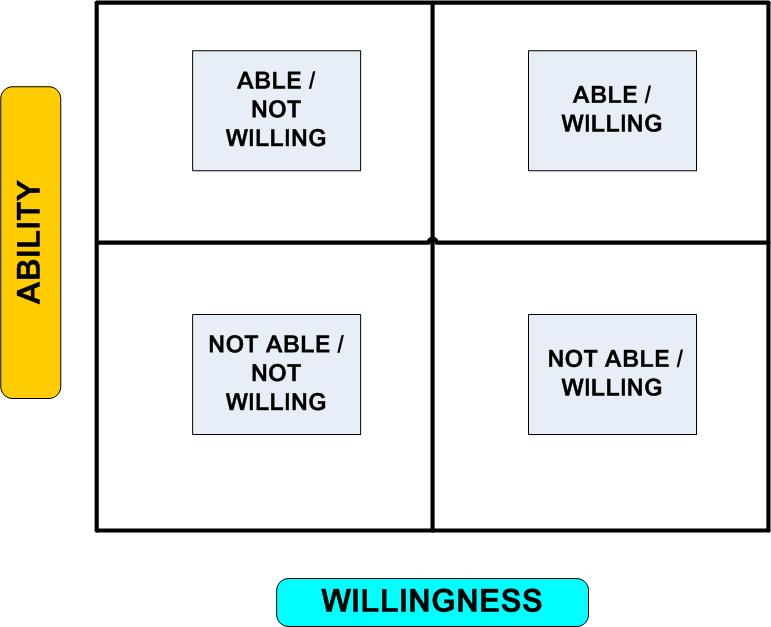 Abililty vs. Willingness