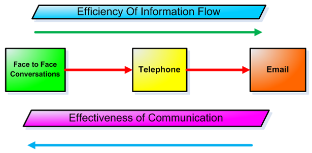 communications-process