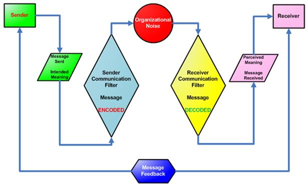 Message Feedback Diagram
