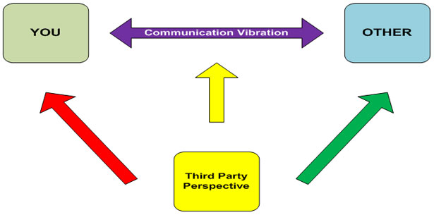 Communication Vibration Diagram