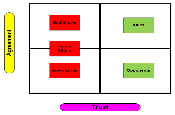 Allies vs. Adversaries Model