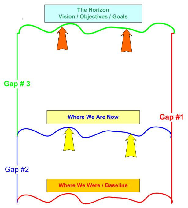 goal-setting-gaps